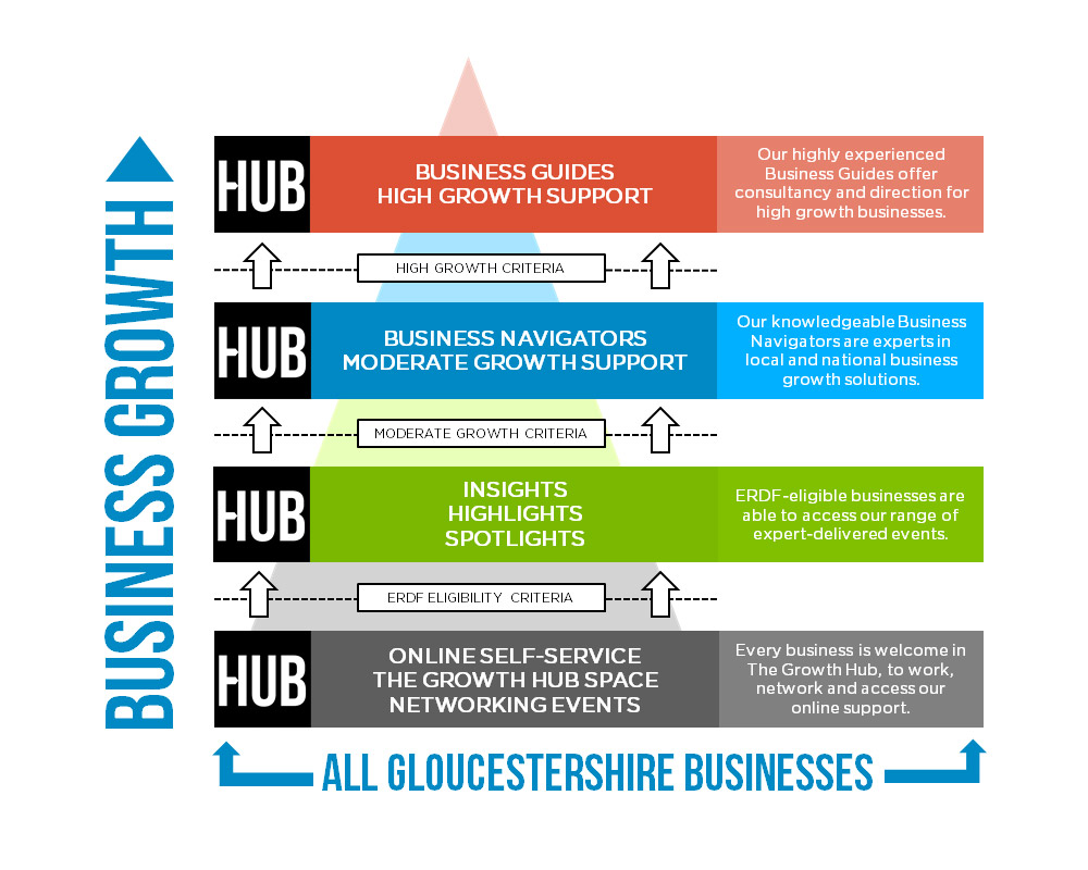 A description of the new and improved Growth Hub tiered service