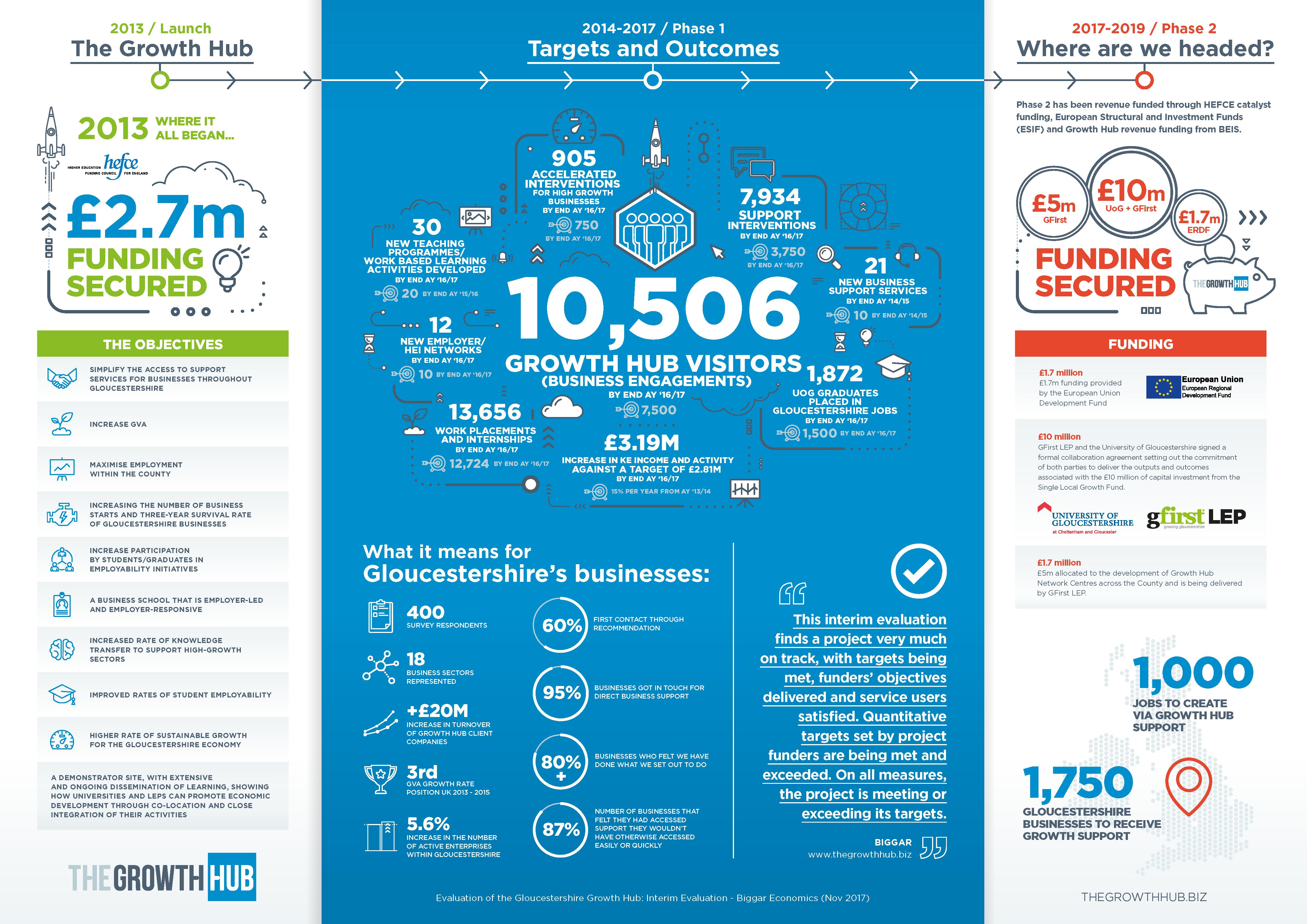 BiGGAR Infographic