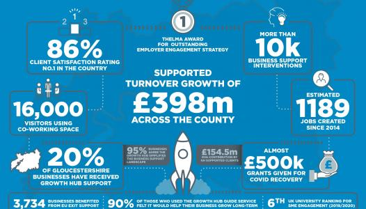 Growth Hub is supporting growth in jobs, turnover and value added, says independent report