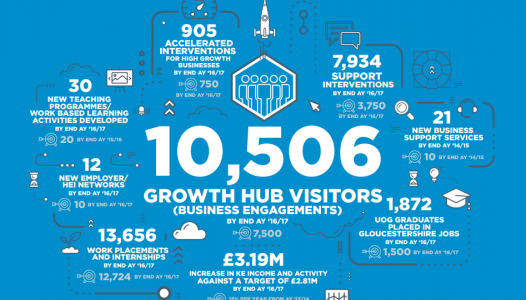 The Growth Hub infographic banner